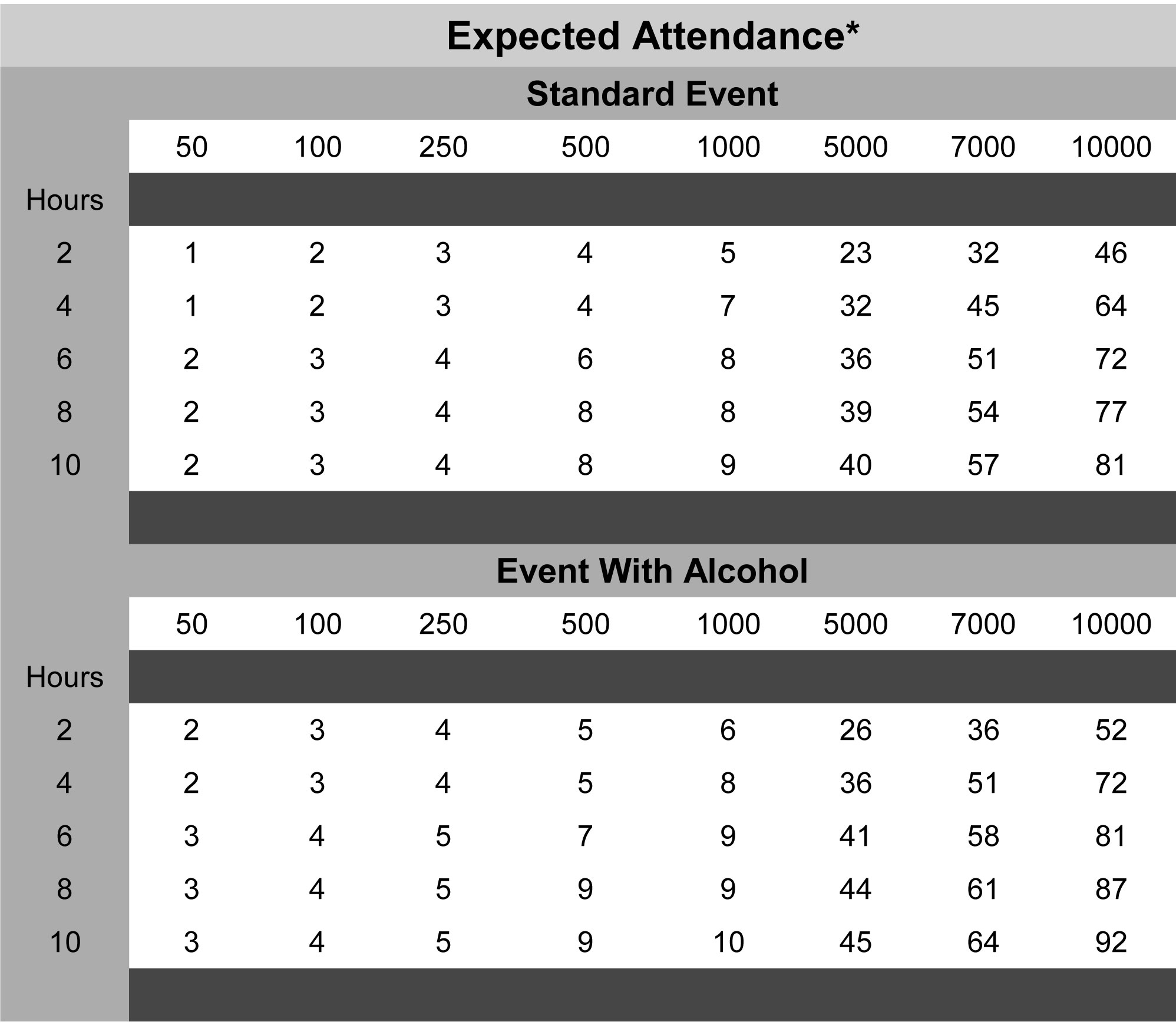 Larry's Latrines Portable Restroom Expected Attendance Chart